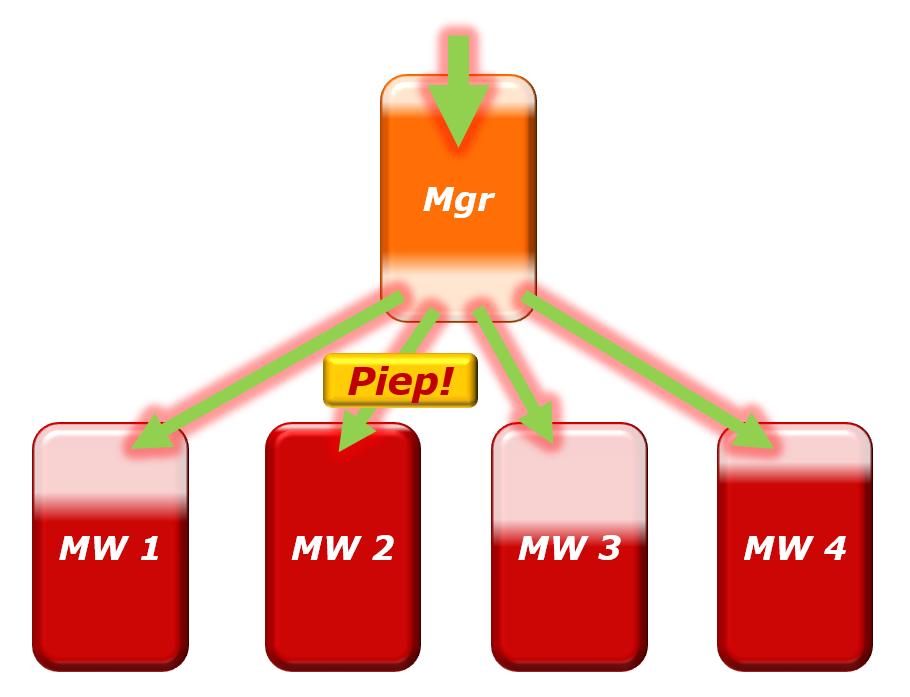 de Piep-methode