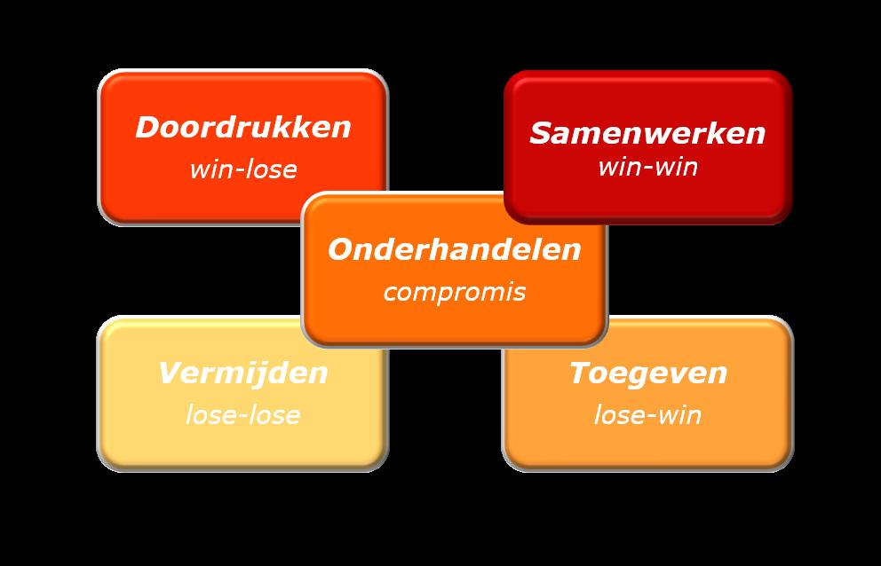 Conflicten oplossen met Thomas-Kilmann conflicthanteringsmodel