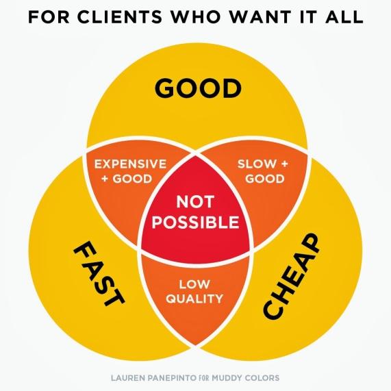Verwachtingsmanagement betekent de balans tussen 3 project variabelen