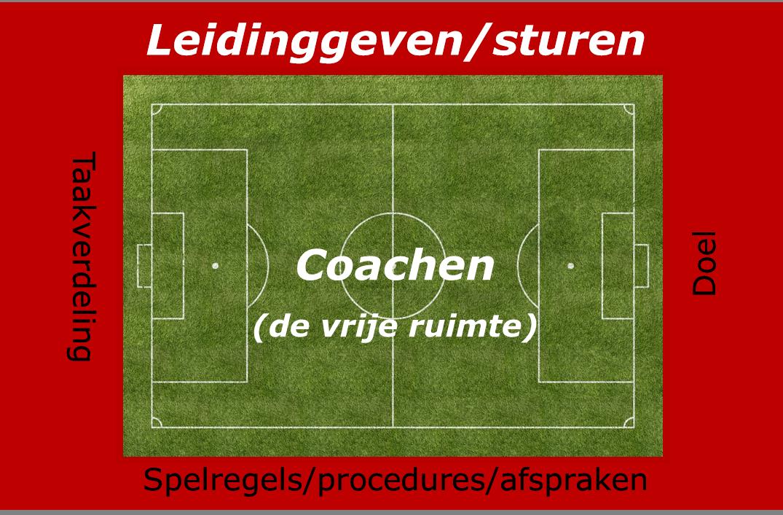 effectiever coachen met behulp van het speelveld
